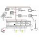 Der Smart-house Controller W/Windows CE