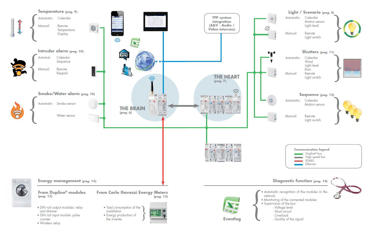 Smart House Solution Controllere